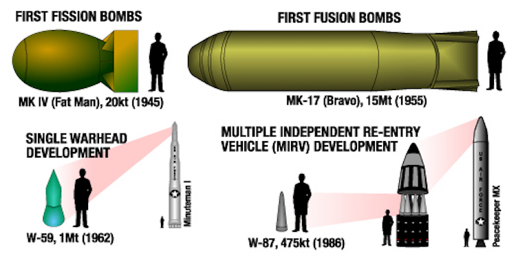 Graphic: Created 20 November 2005 the graphic shows relative sizes of various types of nuclear weapons. Clockwise from upper left: a Fat Man (MK-IV) bomb similar to the type dropped on Nagasaki, Japan; a MK-17 hydrogen bomb of the sort detonated at the Castle Bravo test; a W-87 warhead inside its re-entry vehicle (see MIRV, LGM-118A Peacekeeper); and a W-59 warhead used on the early Minuteman missiles. Credit: Wikimedia Commons.