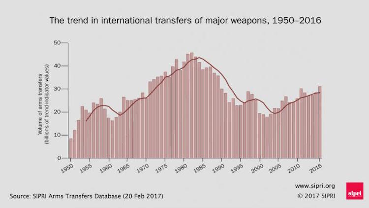 Graphic: The trend in international transfers of major weapons, 1950—2016. Credit: SIPRI